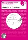 Methodenkärtchen Begriffspyramide
